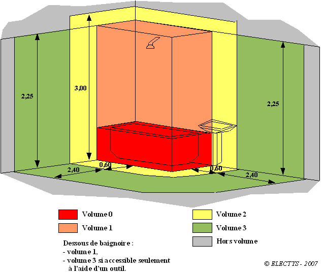 classification des volumes de la salle de bain - Volume Protection Salle De Bain